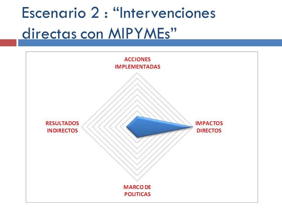 Escenario 2 : Intervenciones directas con MIPYMEs