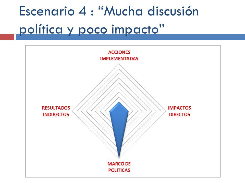 Escenario 4 : Mucha discusión política y poco impacto