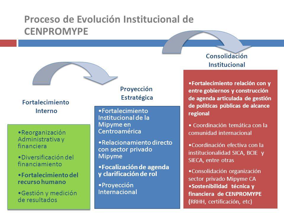 Proceso de Evolución Institucional de CENPROMYPE