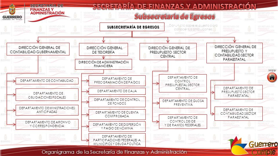 SECRETARÍA DE FINANZAS Y ADMINISTRACIÓN Subsecretaria de Egresos