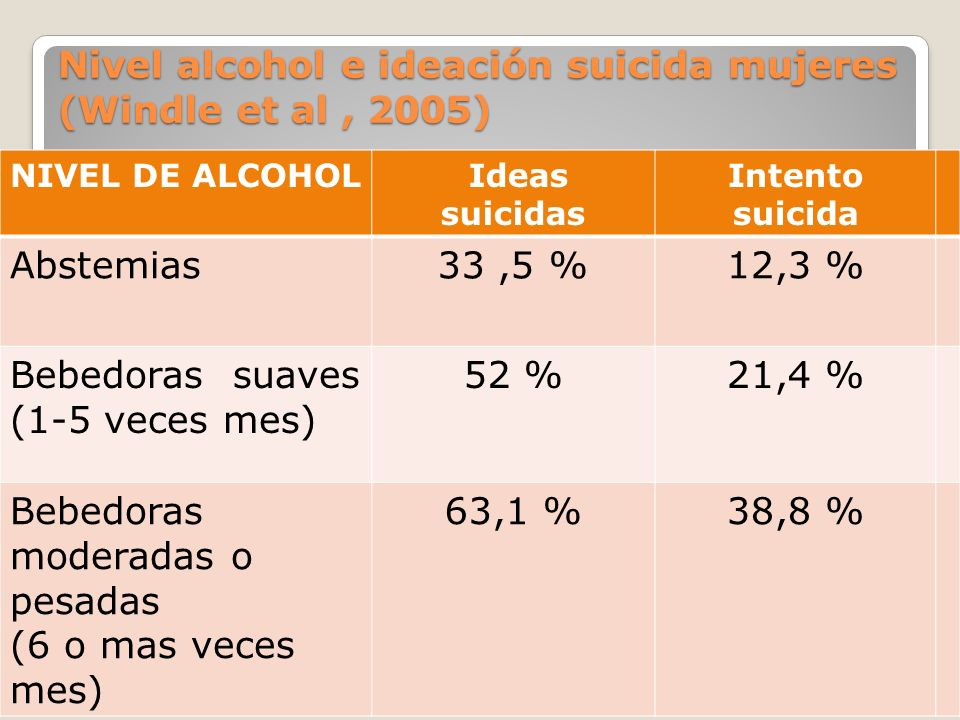 Nivel alcohol e ideación suicida mujeres (Windle et al , 2005)