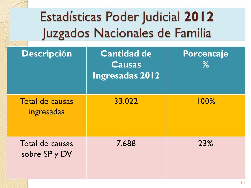 Estadísticas Poder Judicial 2012 Juzgados Nacionales de Familia