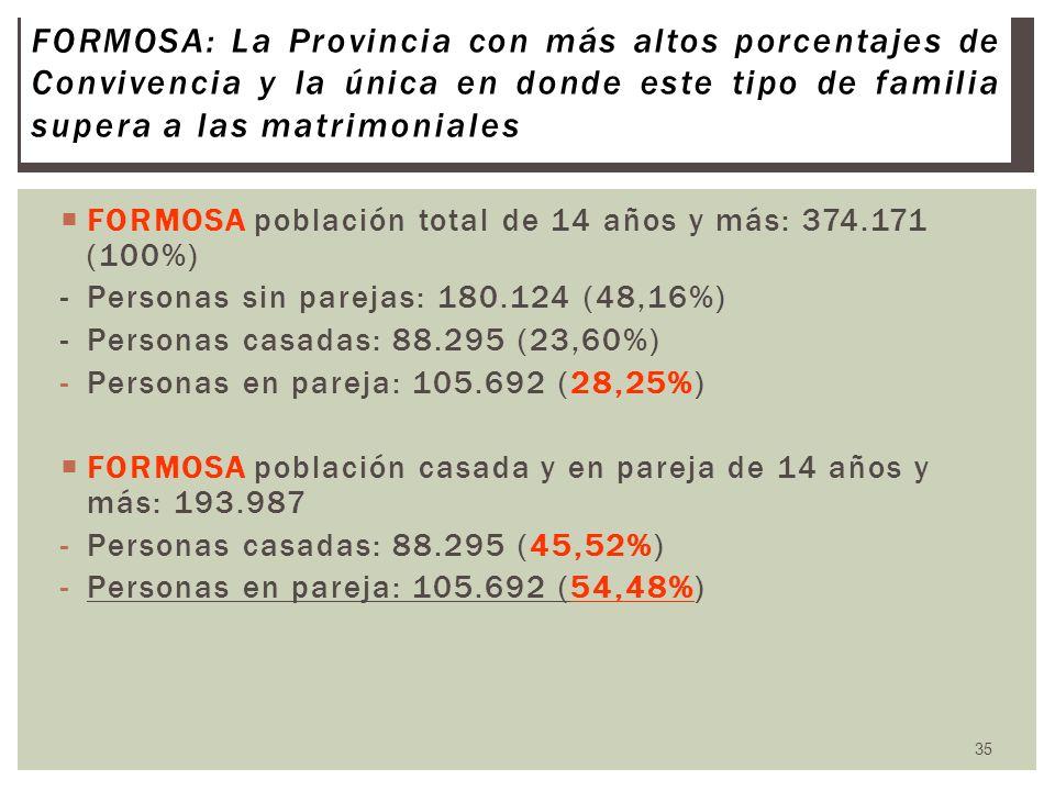 FORMOSA: La Provincia con más altos porcentajes de Convivencia y la única en donde este tipo de familia supera a las matrimoniales