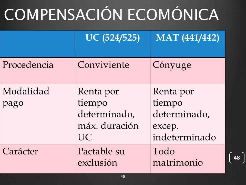 COMPENSACIÓN ECOMÓNICA