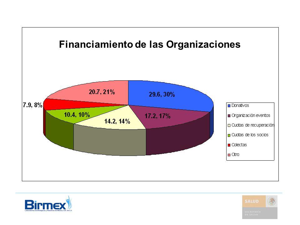 Financiamiento de las Organizaciones
