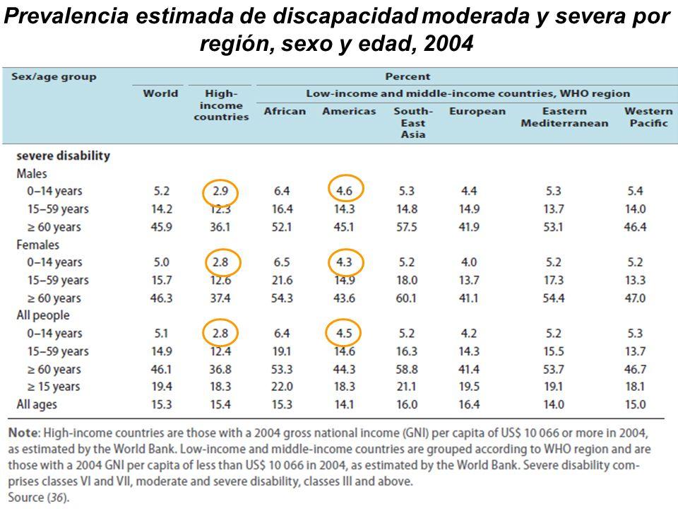 Prevalencia estimada de discapacidad moderada y severa por región, sexo y edad, 2004