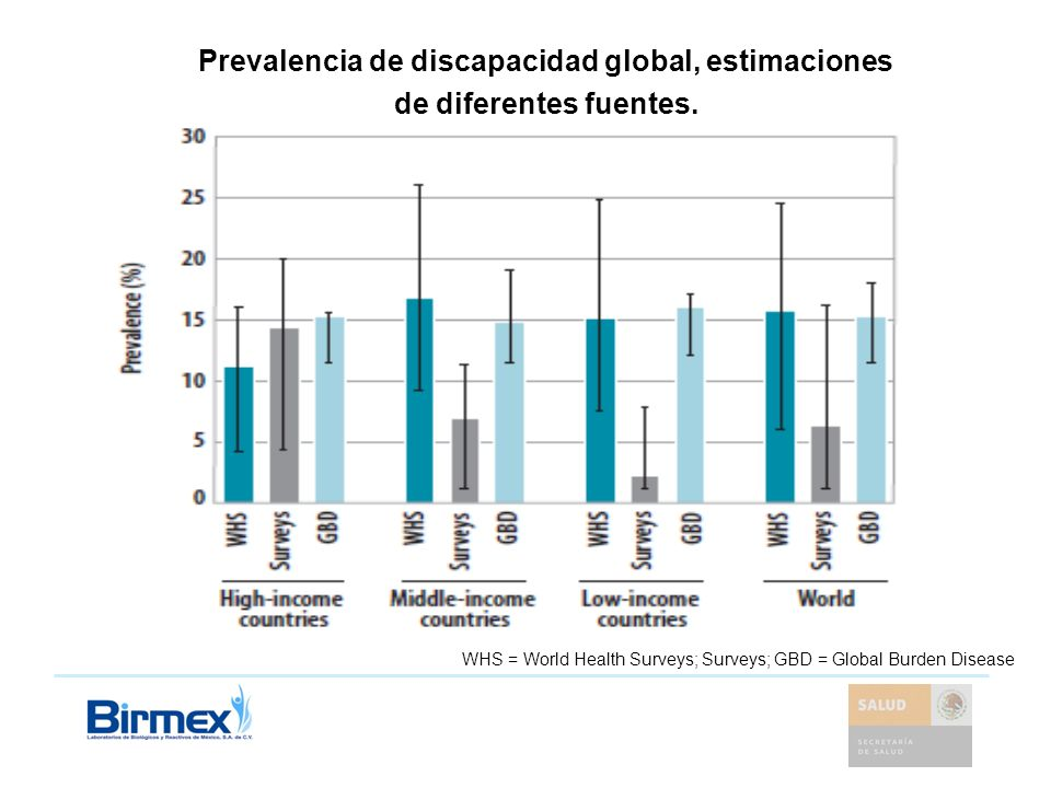 Prevalencia de discapacidad global, estimaciones