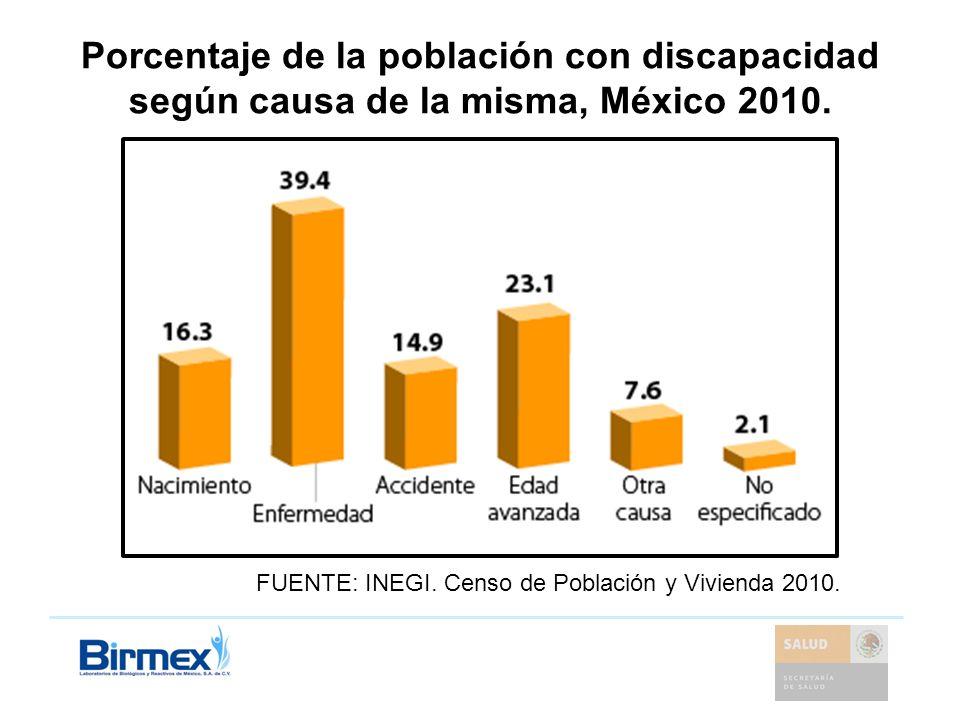 Porcentaje de la población con discapacidad según causa de la misma, México 2010.