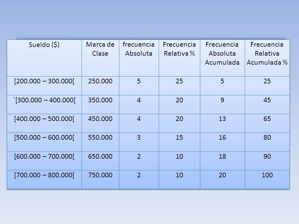 Frecuencia Absoluta Acumulada Frecuencia Relativa Acumulada %