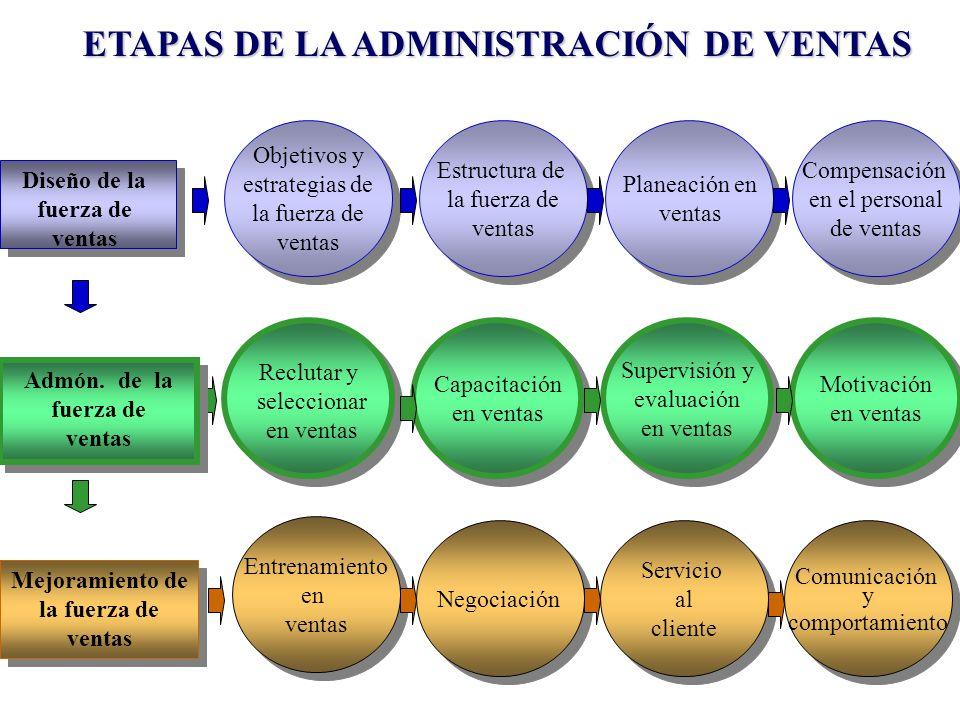 ETAPAS DE LA ADMINISTRACIÓN DE VENTAS