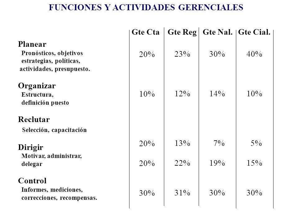 FUNCIONES Y ACTIVIDADES GERENCIALES