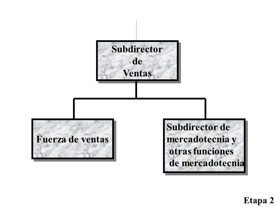 Subdirector de Ventas Fuerza de ventas