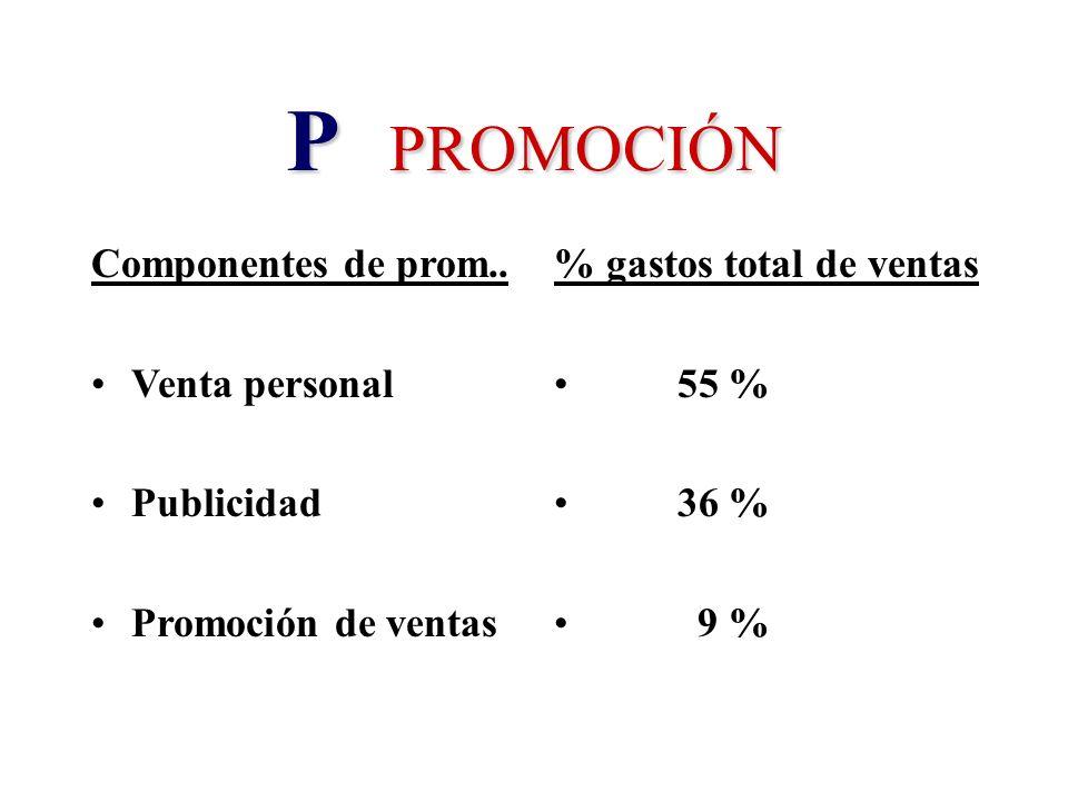 P PROMOCIÓN Componentes de prom.. Venta personal Publicidad
