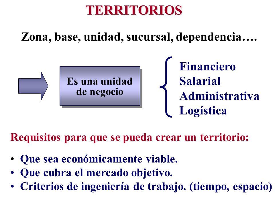 TERRITORIOS Zona, base, unidad, sucursal, dependencia…. Financiero