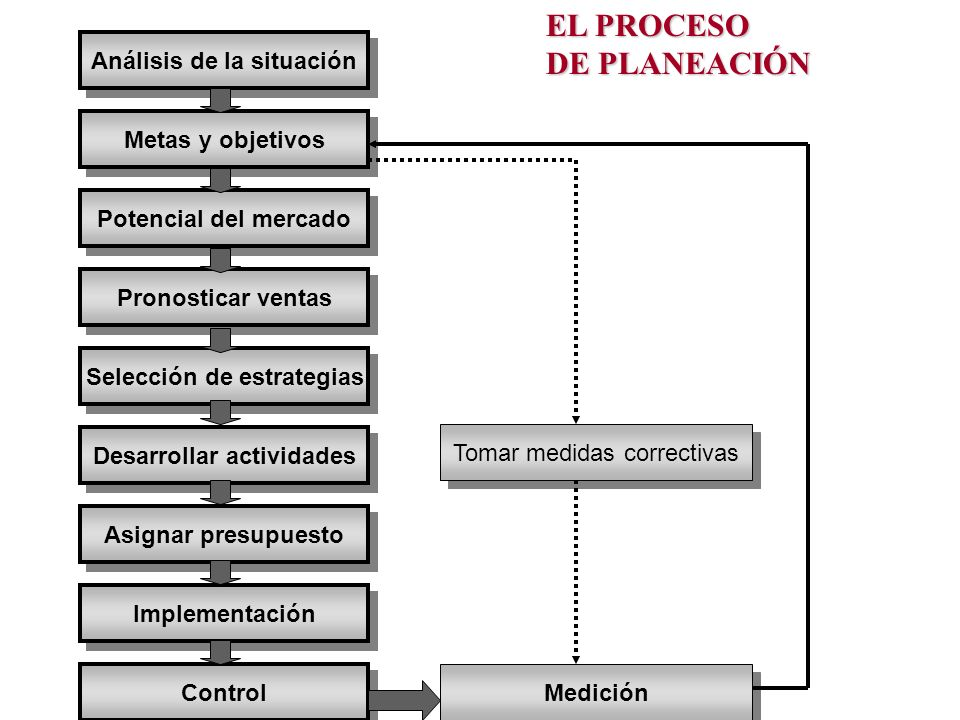 EL PROCESO DE PLANEACIÓN Análisis de la situación Metas y objetivos
