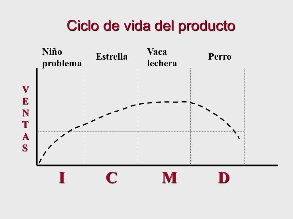 I C M D Ciclo de vida del producto Niño problema Vaca lechera Estrella