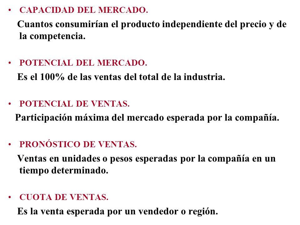 CAPACIDAD DEL MERCADO. Cuantos consumirían el producto independiente del precio y de la competencia.