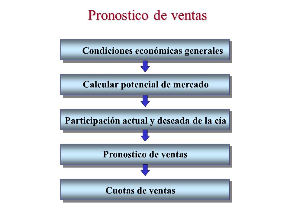 Calcular potencial de mercado Participación actual y deseada de la cía