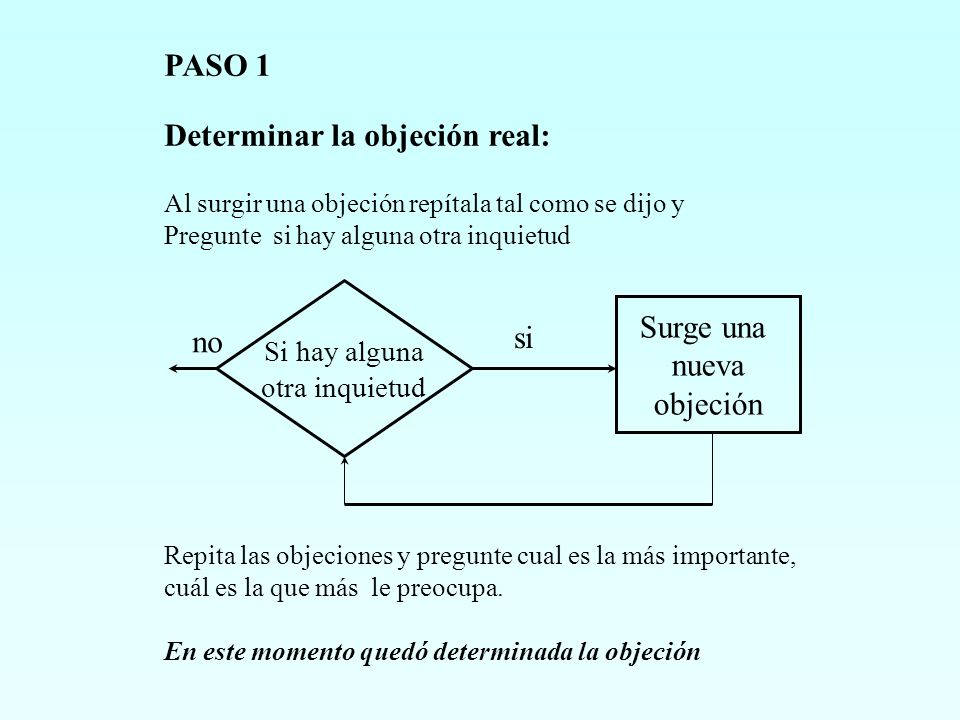 Determinar la objeción real: