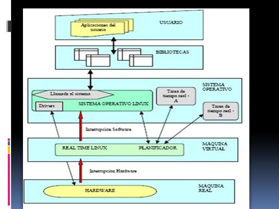 Ejemplo de sistemas operativos en tiempo real