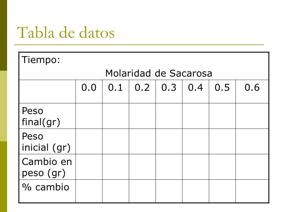 Tabla de datos Tiempo: Molaridad de Sacarosa 0.0 0.1 0.2 0.3 0.4 0.5