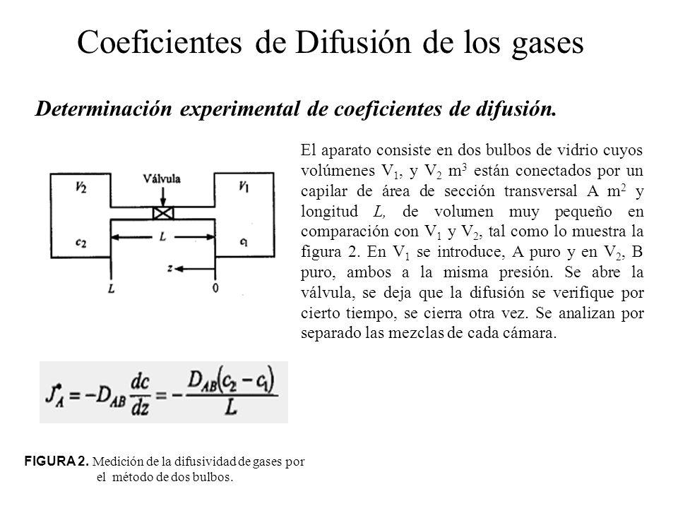 Coeficientes de Difusión de los gases