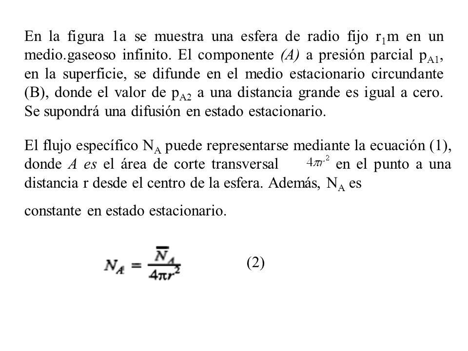 En la figura 1a se muestra una esfera de radio fijo r1m en un medio