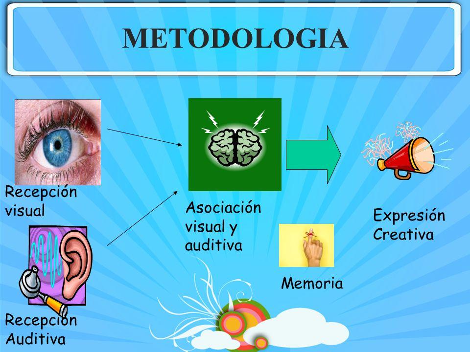 METODOLOGIA Recepción visual Asociación visual y auditiva