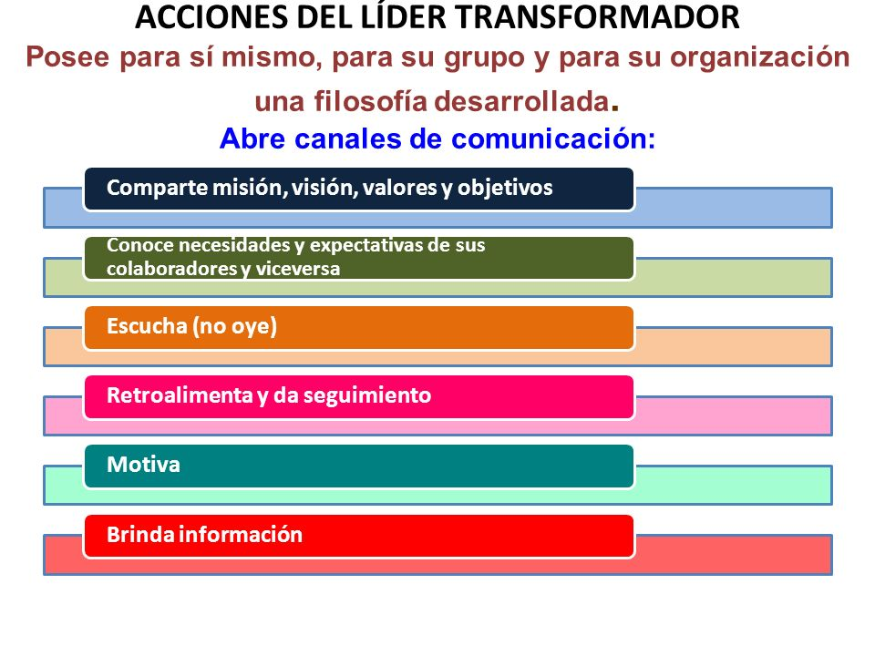 ACCIONES DEL LÍDER TRANSFORMADOR Posee para sí mismo, para su grupo y para su organización una filosofía desarrollada. Abre canales de comunicación: