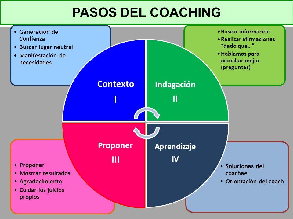 PASOS DEL COACHING I III Contexto II Indagación Proponer Aprendizaje