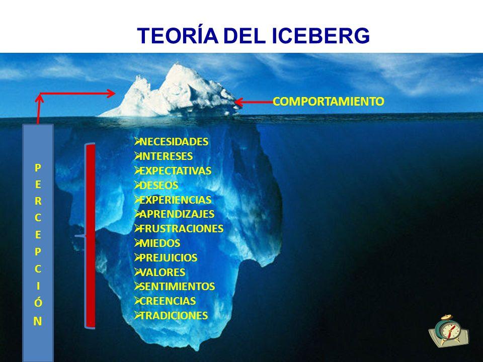 TEORÍA DEL ICEBERG COMPORTAMIENTO NECESIDADES PERCEPCIÓN INTERESES
