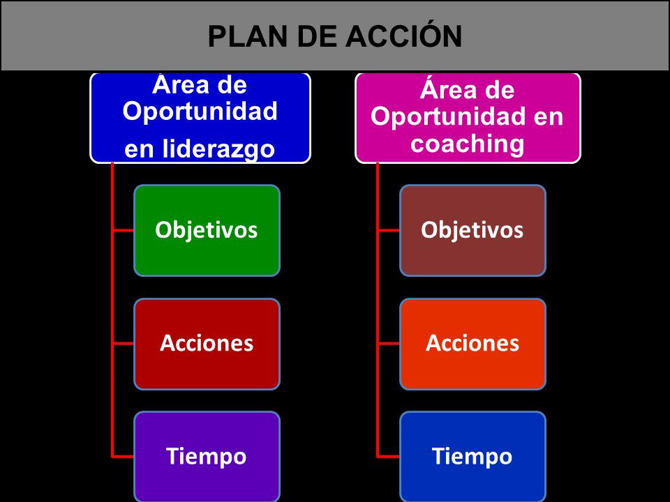 Área de Oportunidad en coaching