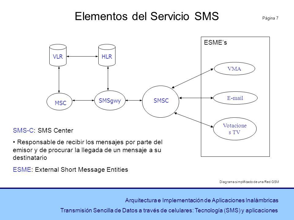 Elementos del Servicio SMS