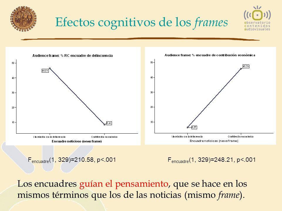 Efectos cognitivos de los frames