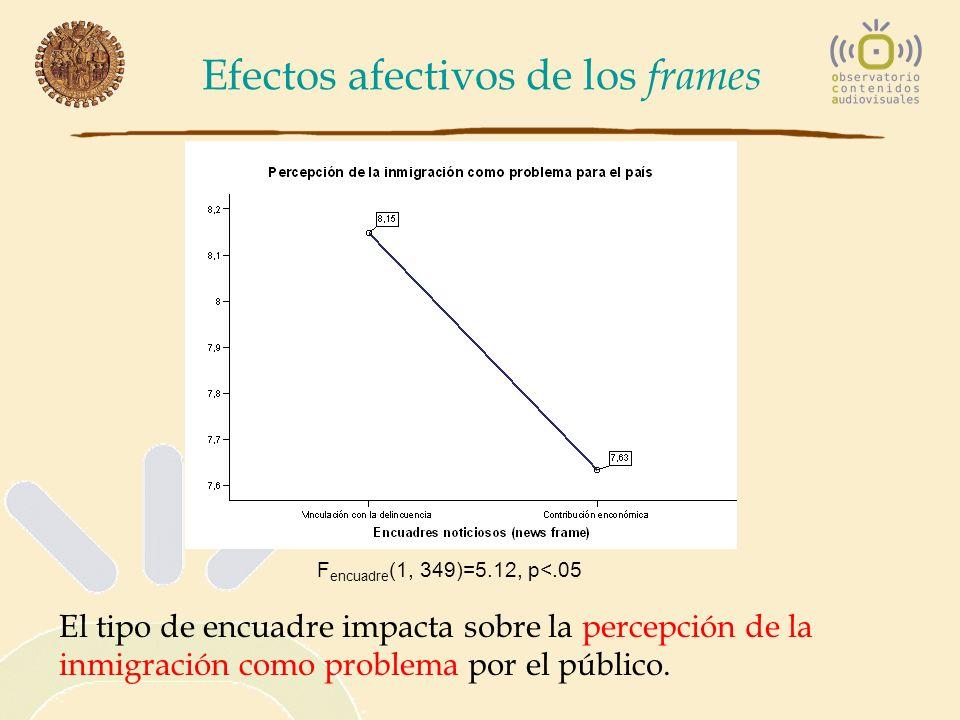 Efectos afectivos de los frames