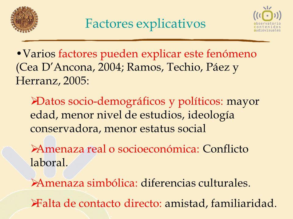 Factores explicativos