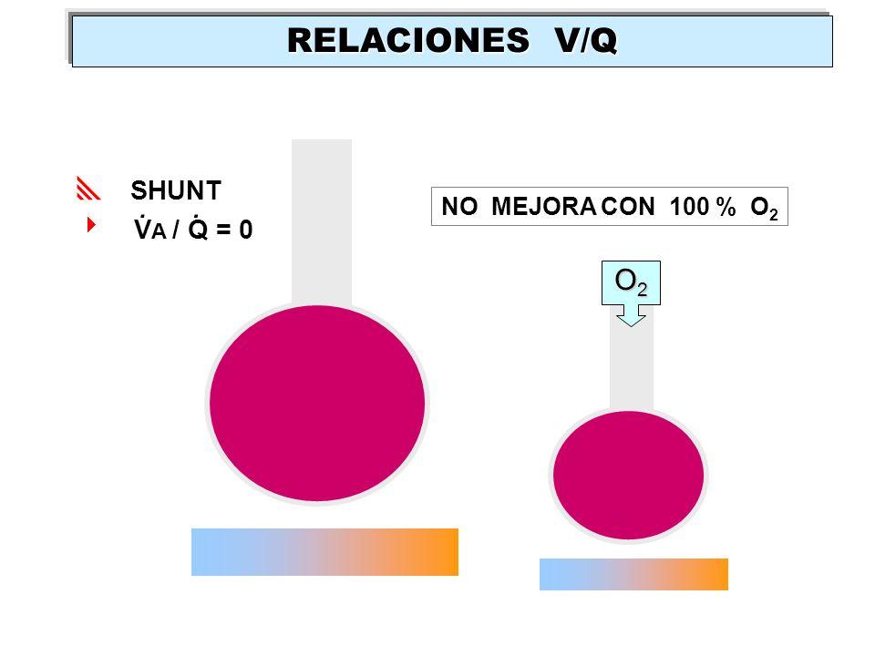 RELACIONES V/Q SHUNT VA / Q = 0 . . NO MEJORA CON 100 % O2 O2