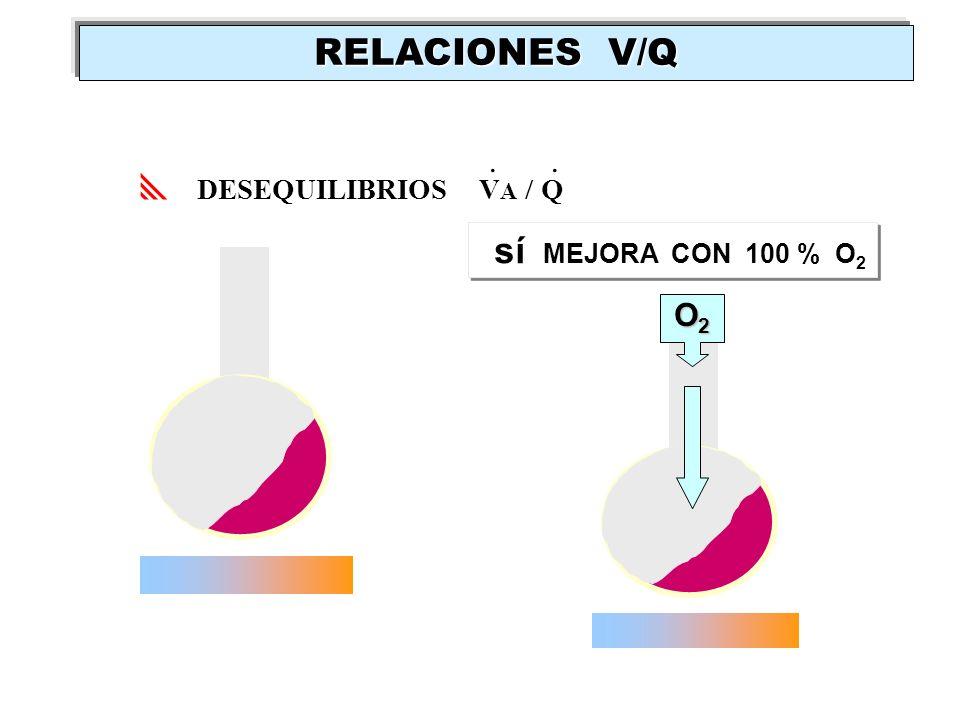 RELACIONES V/Q . . DESEQUILIBRIOS VA / Q sí MEJORA CON 100 % O2 O2