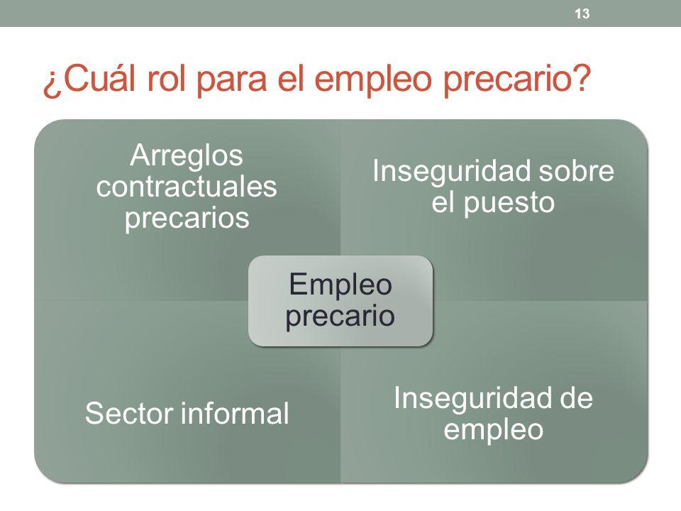 ¿Cuál rol para el empleo precario