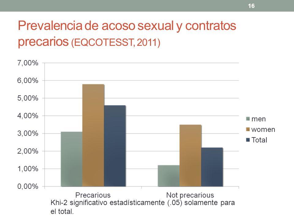 Prevalencia de acoso sexual y contratos precarios (EQCOTESST, 2011)