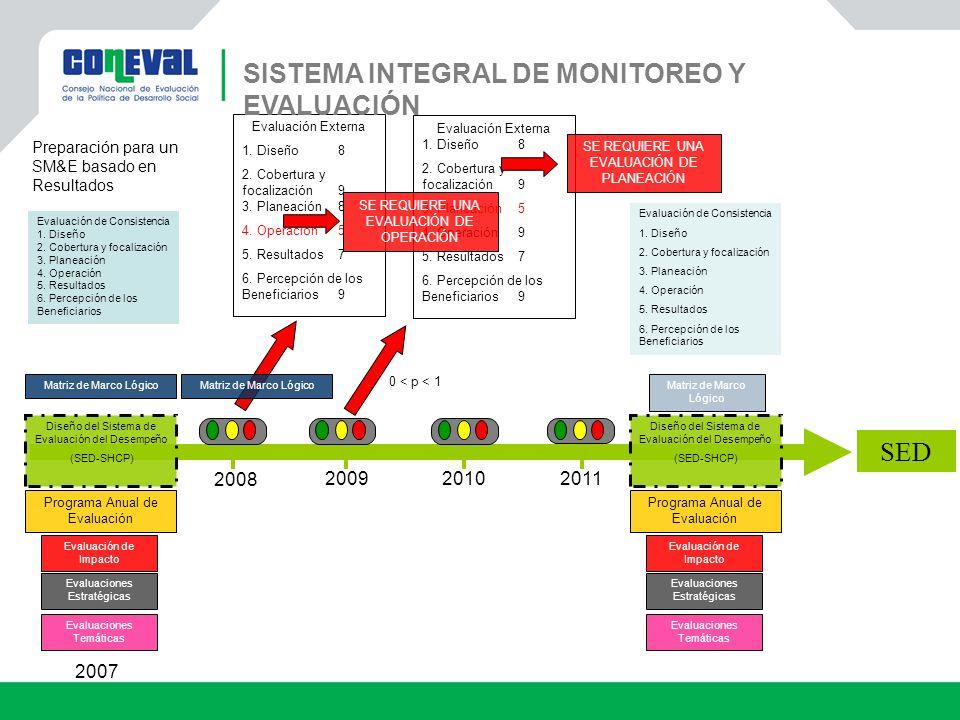 SISTEMA INTEGRAL DE MONITOREO Y EVALUACIÓN