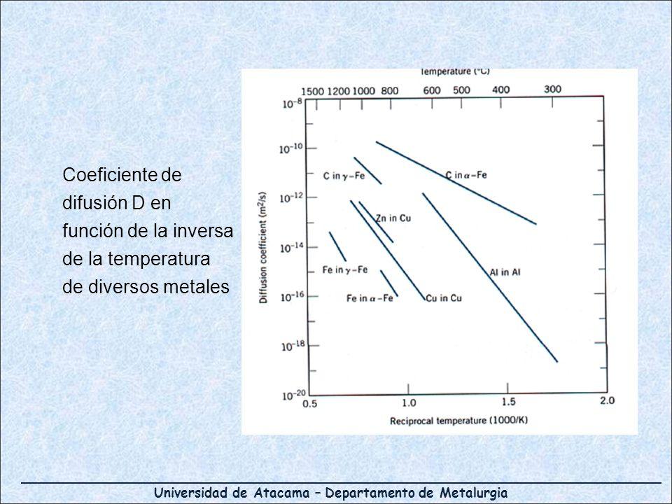 Coeficiente de difusión D en función de la inversa de la temperatura