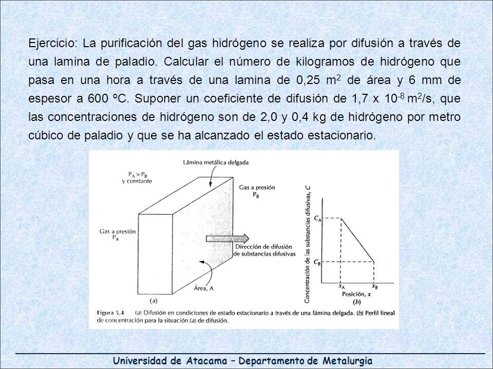 Ejercicio: La purificación del gas hidrógeno se realiza por difusión a través de una lamina de paladio.