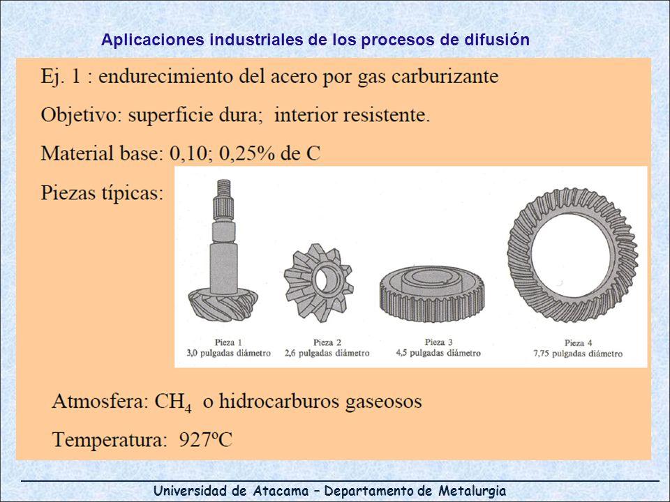 Aplicaciones industriales de los procesos de difusión