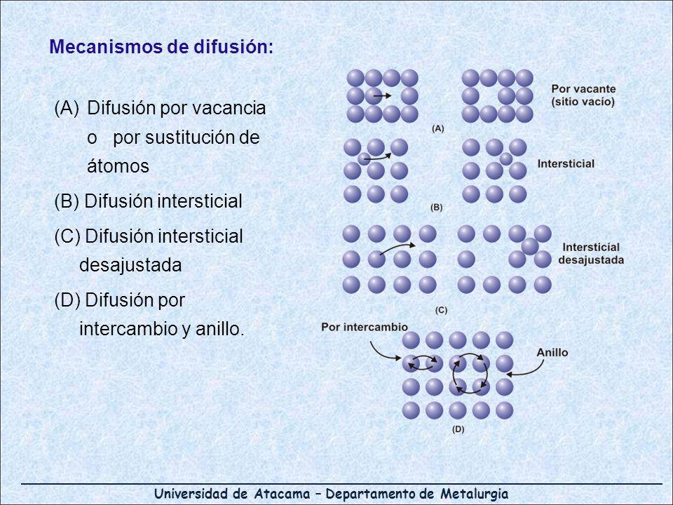 Mecanismos de difusión:
