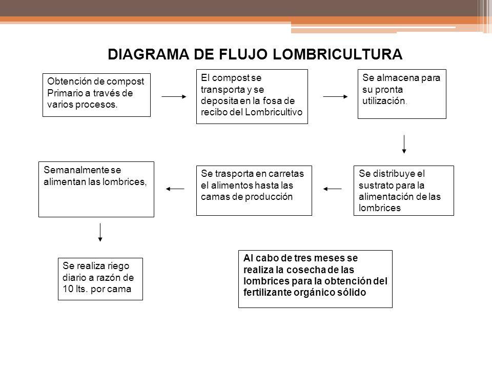 DIAGRAMA DE FLUJO LOMBRICULTURA