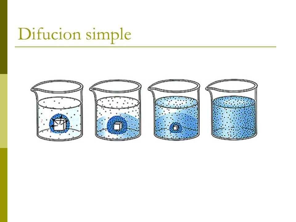 Difucion simple