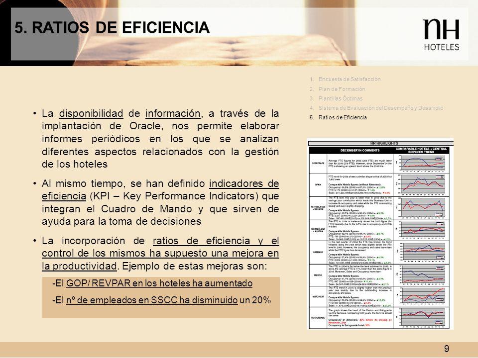 5. RATIOS DE EFICIENCIA Encuesta de Satisfacción. Plan de Formación. Plantillas Óptimas. Sistema de Evaluación del Desempeño y Desarrollo.