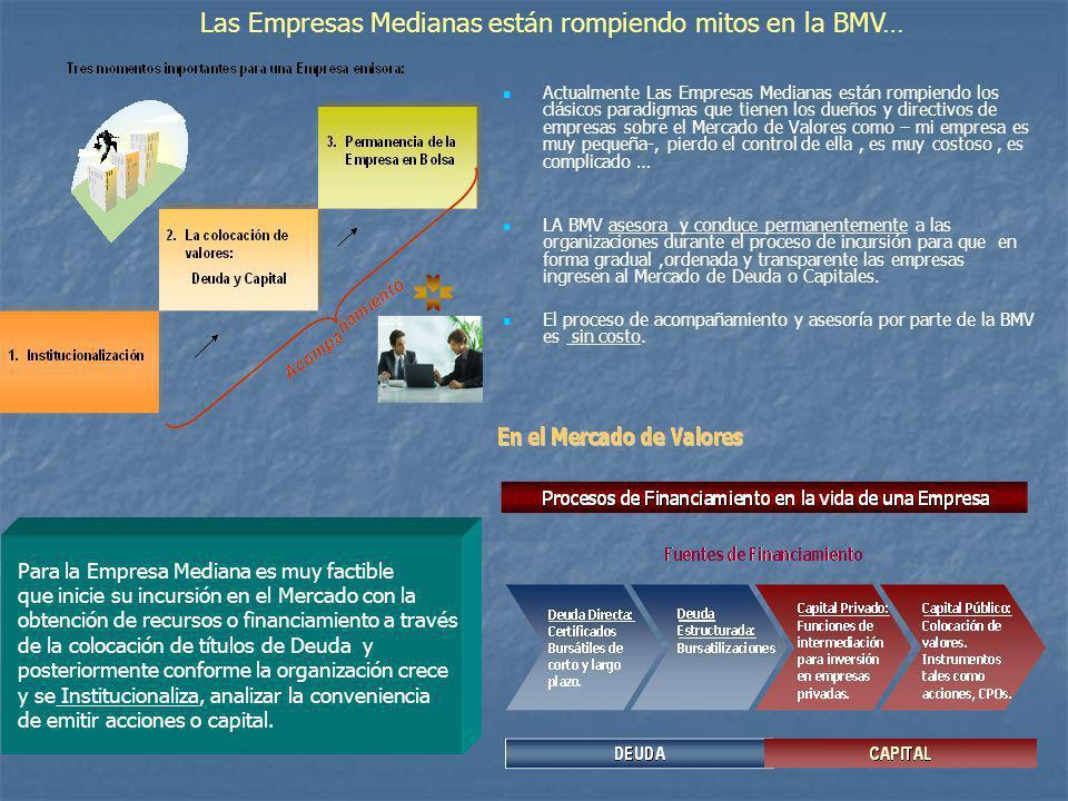 Las Empresas Medianas están rompiendo mitos en la BMV…
