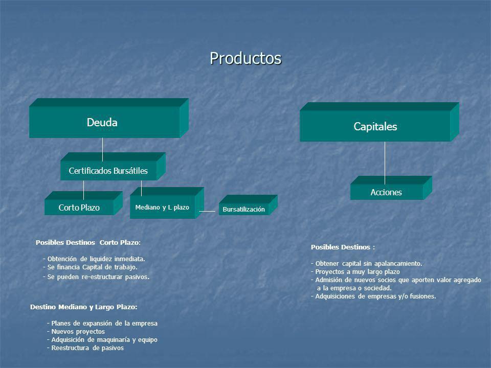 Certificados Bursátiles